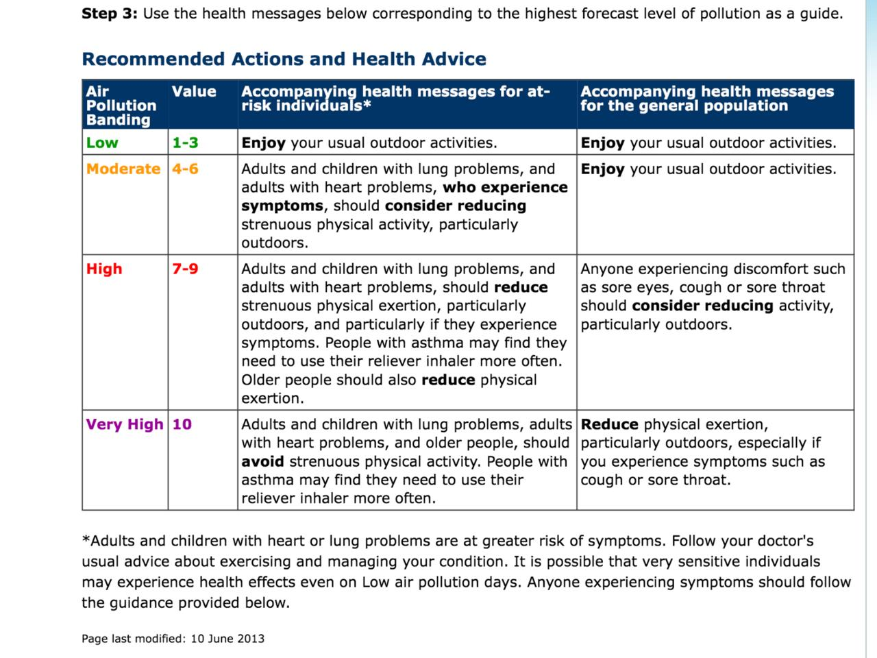 Exhibit 1 Defra Daily Air Quality Index health advice